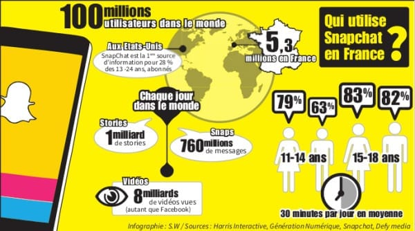 Infographie Snapchat