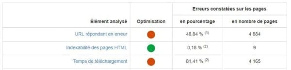 capture d'écran de l'outil Metadosi SEO checker